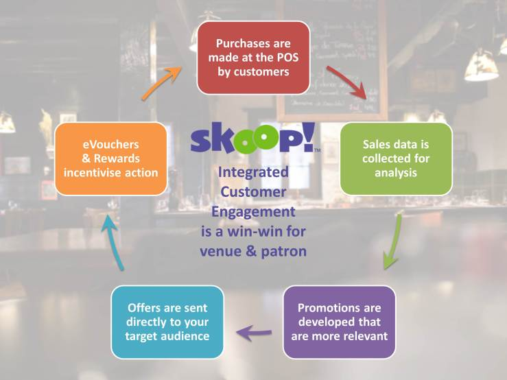 Integrated Customer Engagement is a Win Win for venue and patron - Skoop and Uniwell POS