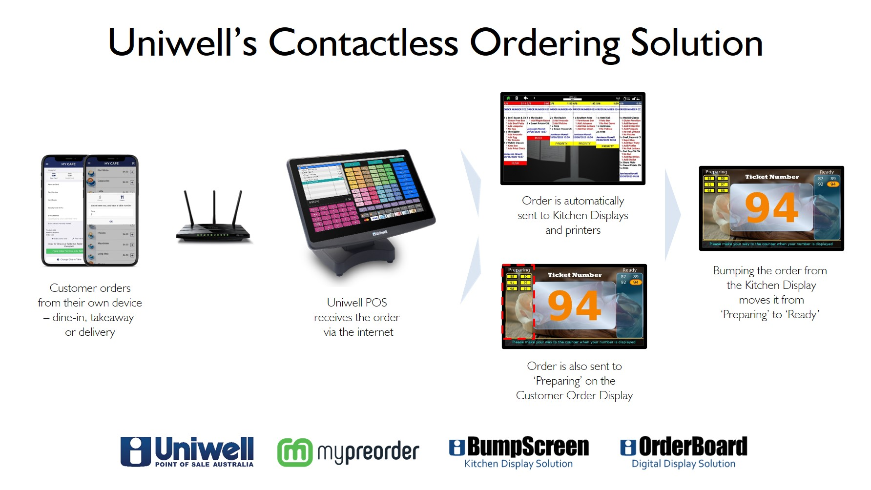 Uniwell contactless ordering for cafes bakeries restaurants bistros
